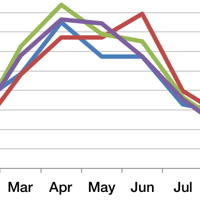 Sample of a graph